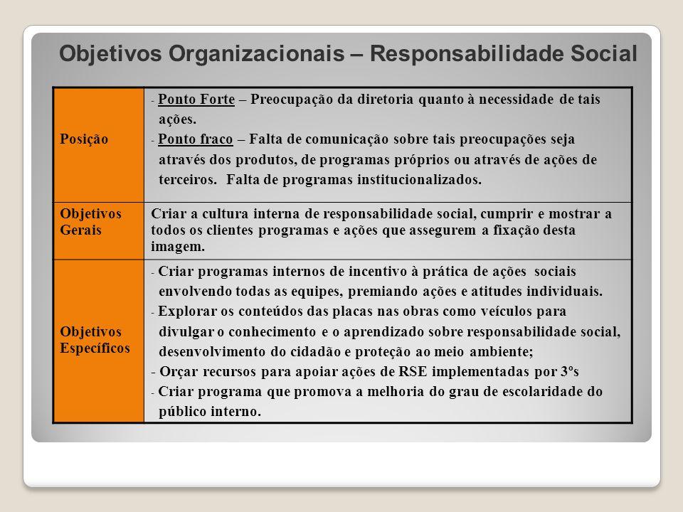 Objetivos Organizacionais – Responsabilidade Social