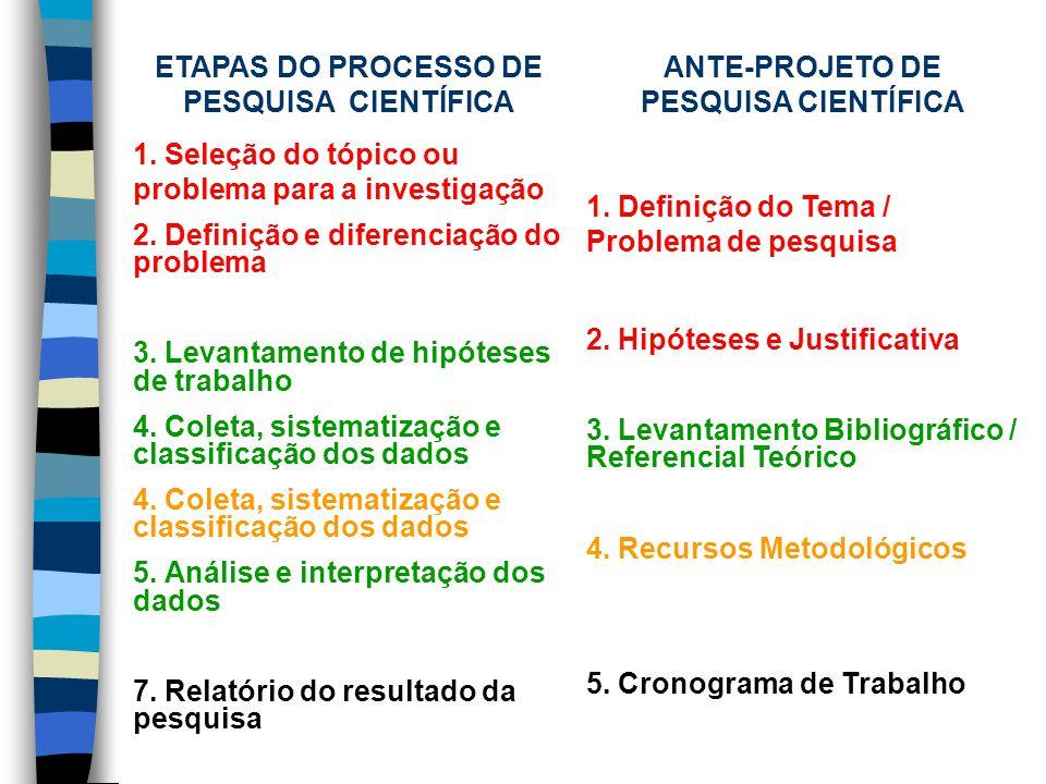 ETAPAS DO PROCESSO DE PESQUISA CIENTÍFICA