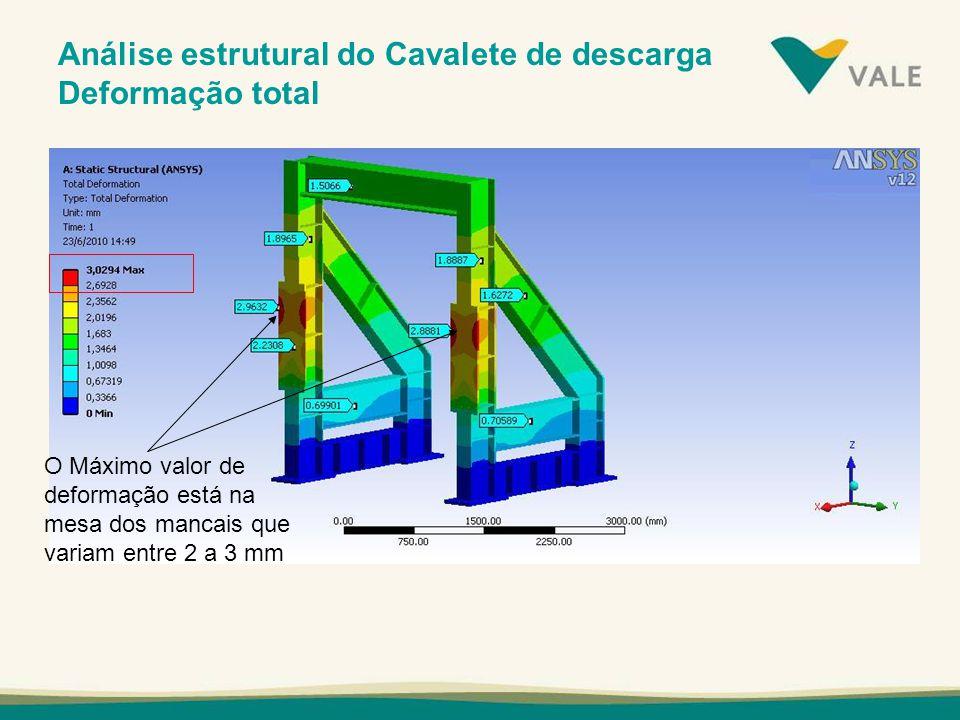 Análise estrutural do Cavalete de descarga Deformação total