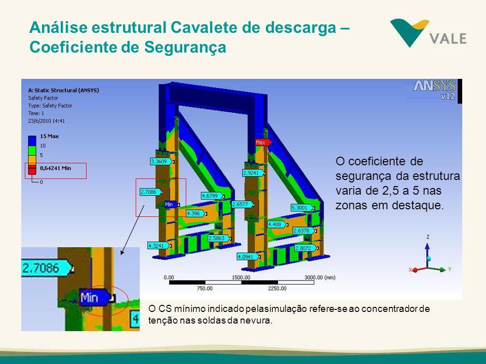 Análise estrutural Cavalete de descarga – Coeficiente de Segurança