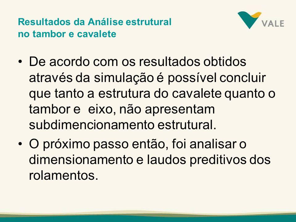 Resultados da Análise estrutural no tambor e cavalete