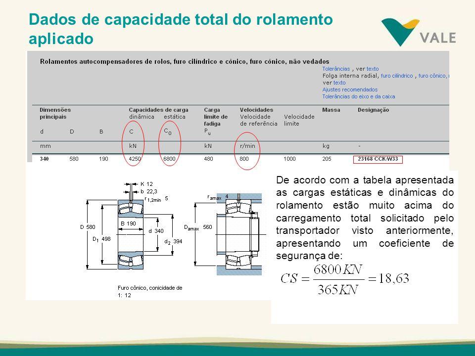 Dados de capacidade total do rolamento aplicado