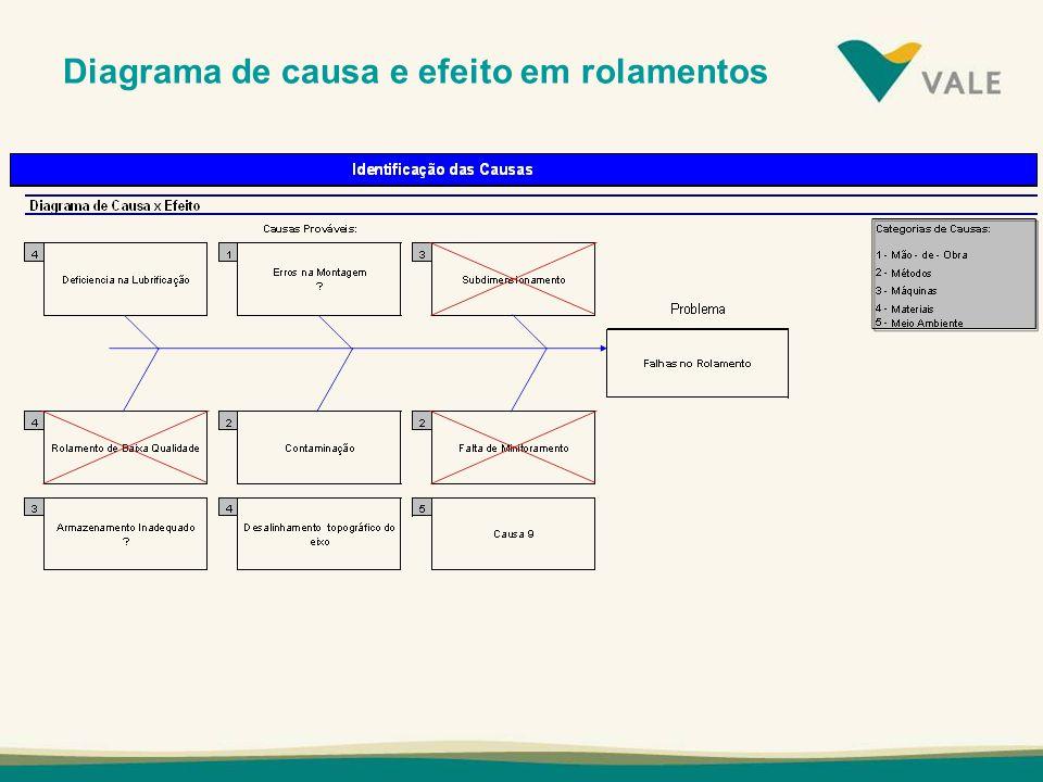 Diagrama de causa e efeito em rolamentos