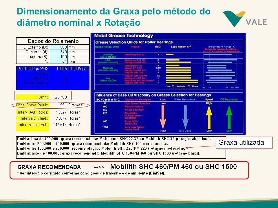 Dimensionamento da Graxa pelo método do diâmetro nominal x Rotação