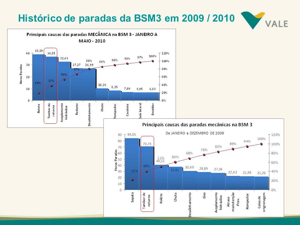 Histórico de paradas da BSM3 em 2009 / 2010
