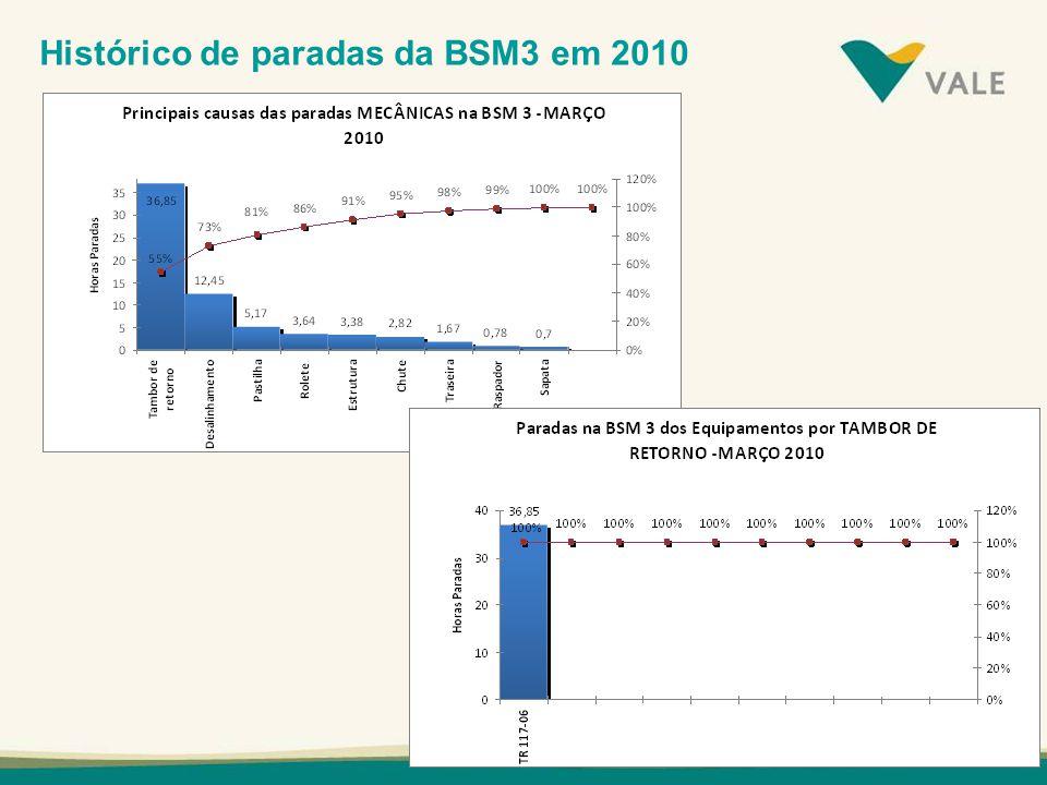 Histórico de paradas da BSM3 em 2010