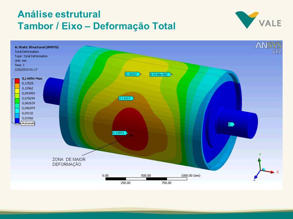 Análise estrutural Tambor / Eixo – Deformação Total