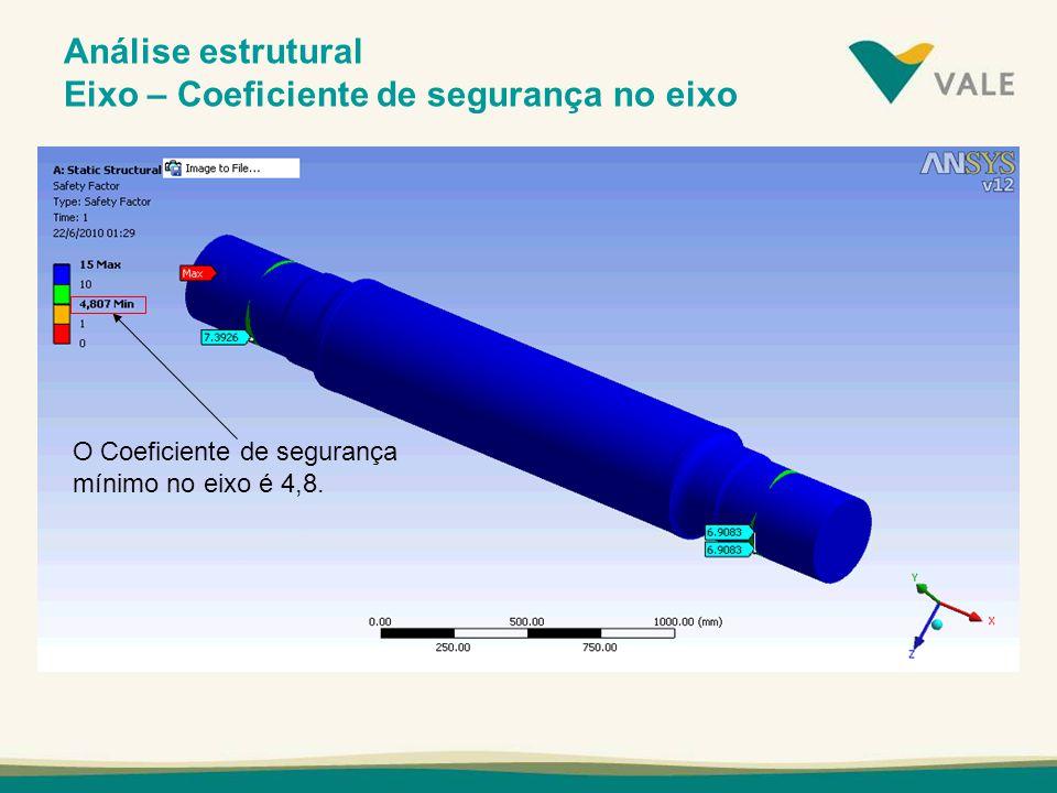 Análise estrutural Eixo – Coeficiente de segurança no eixo
