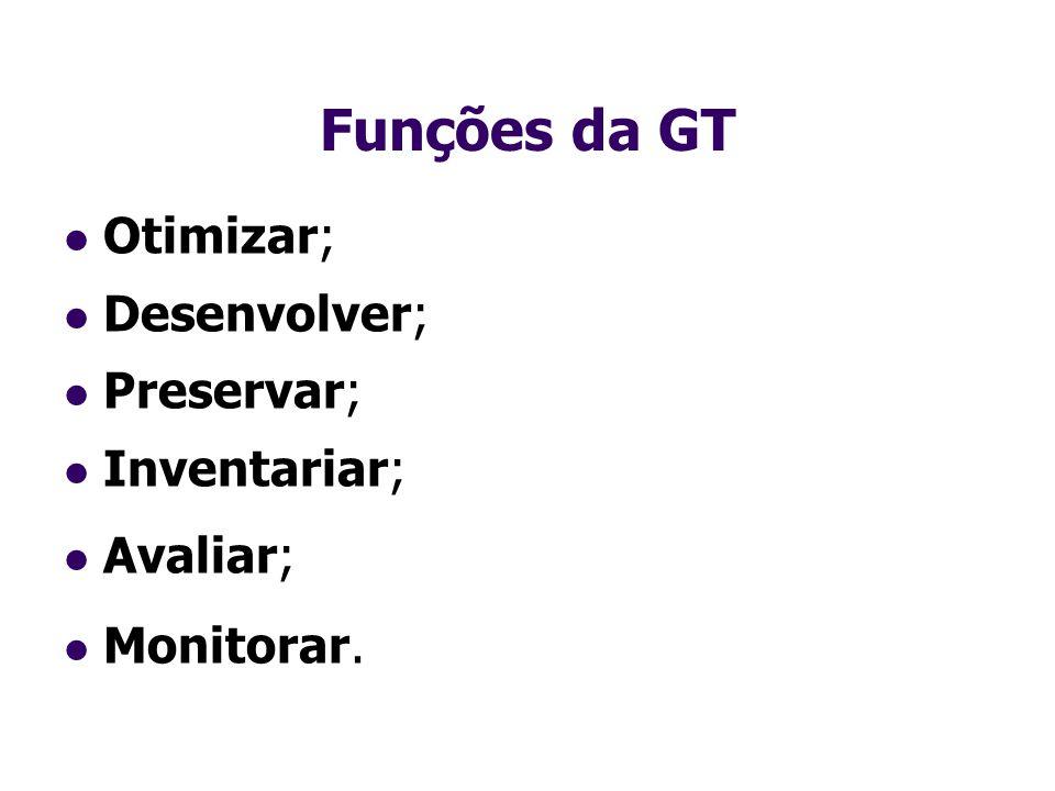 Funções da GT Otimizar; Desenvolver; Preservar; Inventariar; Avaliar;