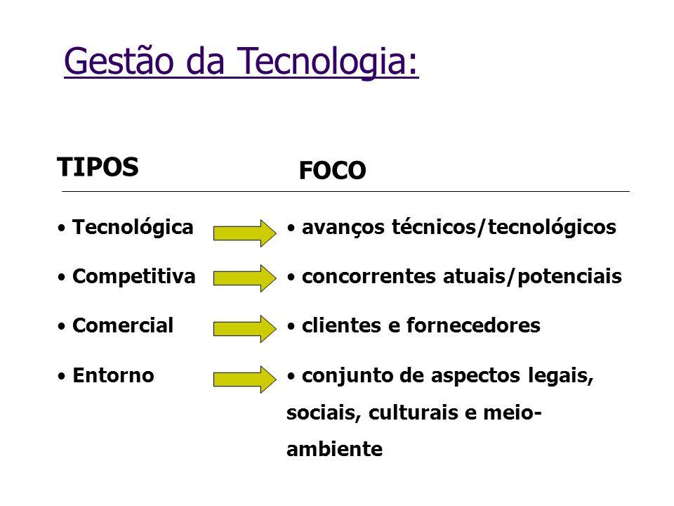 Gestão da Tecnologia: TIPOS FOCO Tecnológica Competitiva Comercial