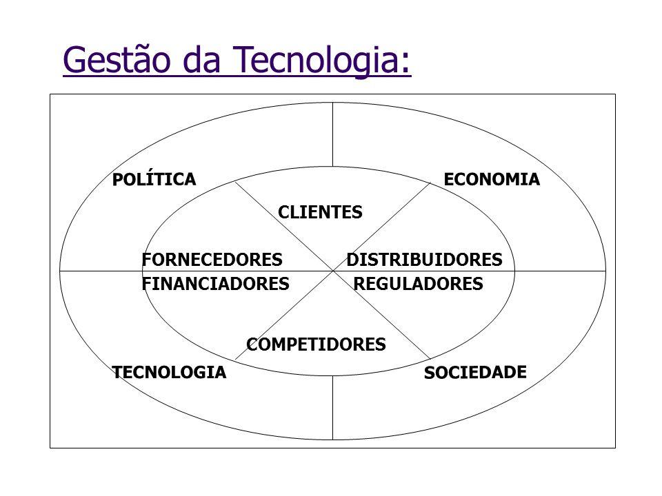 Gestão da Tecnologia: SOCIEDADE ECONOMIA POLÍTICA TECNOLOGIA CLIENTES