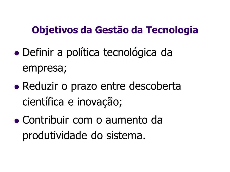 Objetivos da Gestão da Tecnologia
