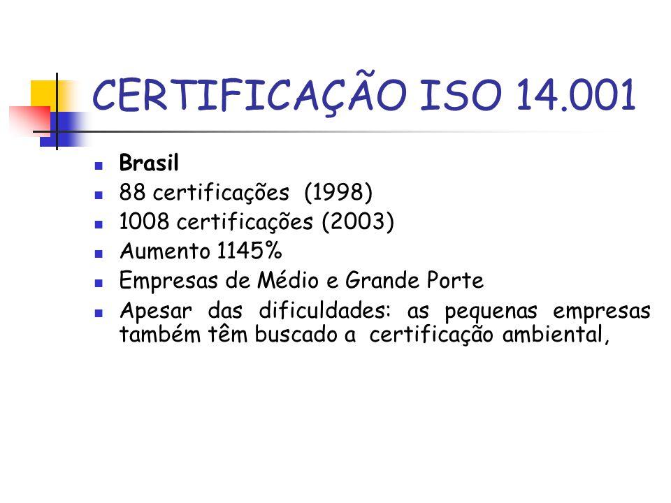 CERTIFICAÇÃO ISO 14.001 Brasil 88 certificações (1998)