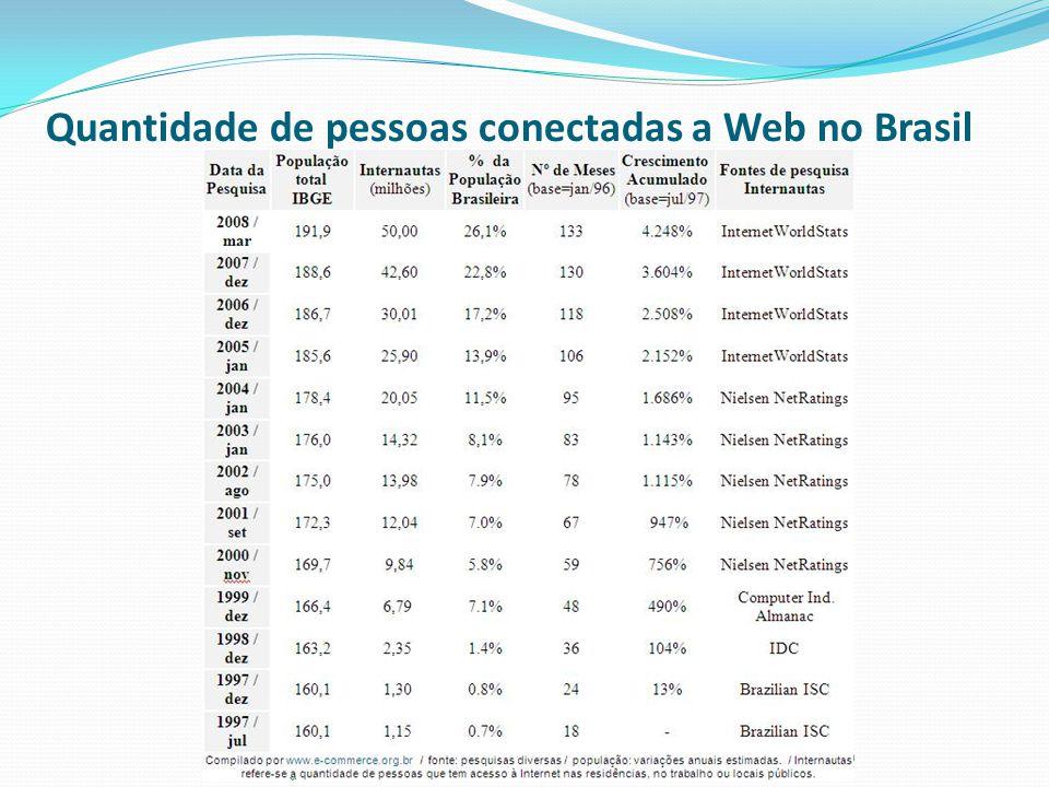 Quantidade de pessoas conectadas a Web no Brasil