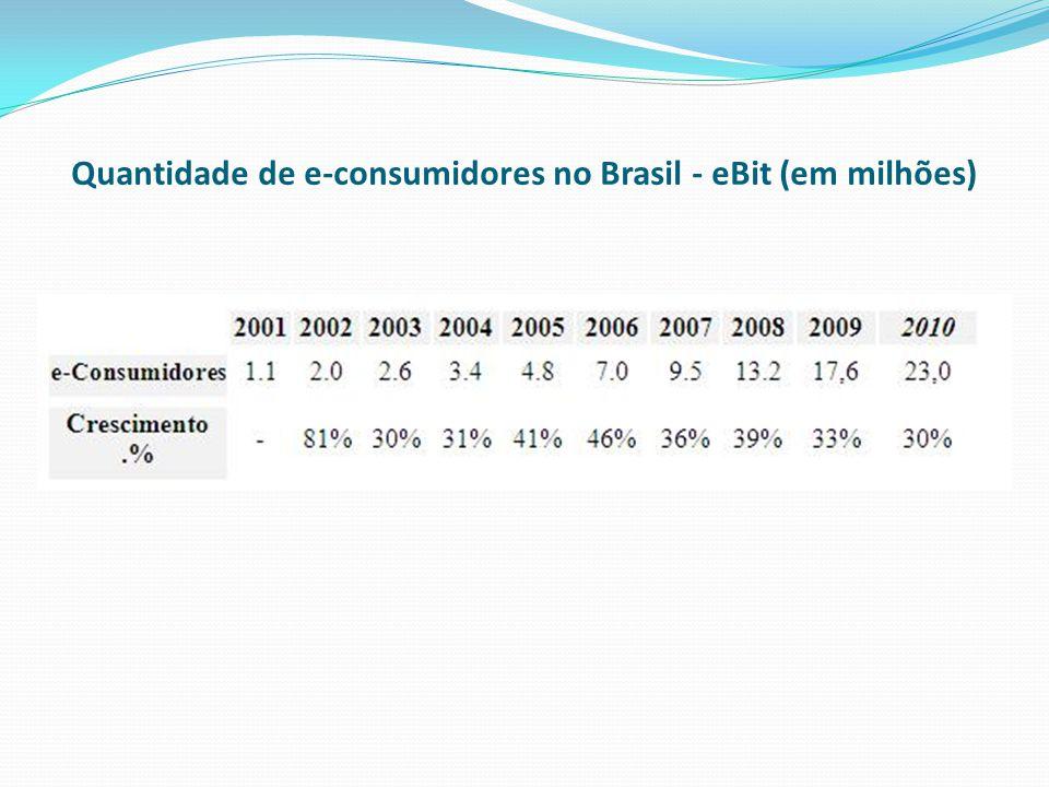 Quantidade de e-consumidores no Brasil - eBit (em milhões)