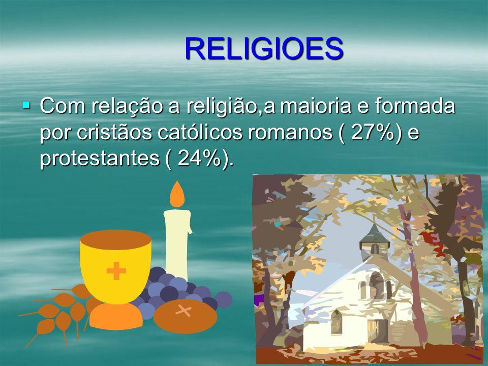 RELIGIOES Com relação a religião,a maioria e formada por cristãos católicos romanos ( 27%) e protestantes ( 24%).
