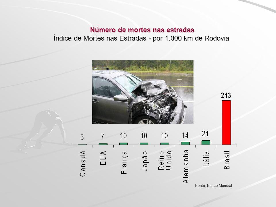 Número de mortes nas estradas Índice de Mortes nas Estradas - por 1