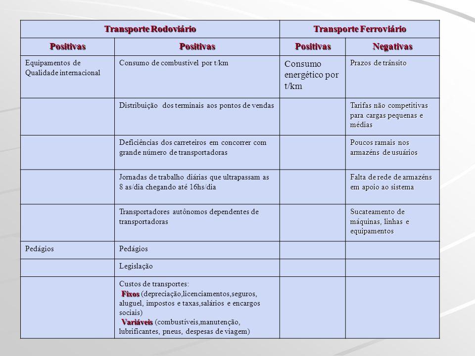 Transporte Rodoviário Transporte Ferroviário