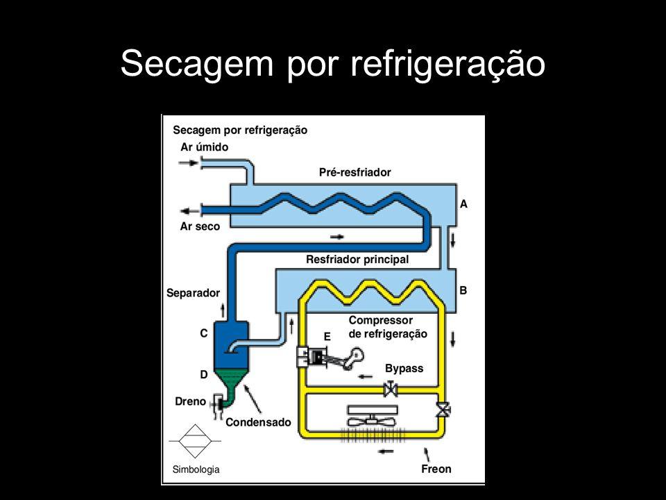 Secagem por refrigeração