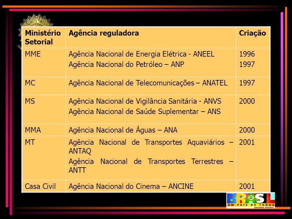 Ministério Setorial Agência reguladora. Criação. MME. Agência Nacional de Energia Elétrica - ANEEL.