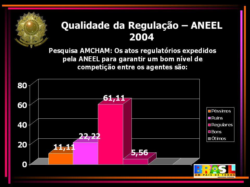 Qualidade da Regulação – ANEEL 2004