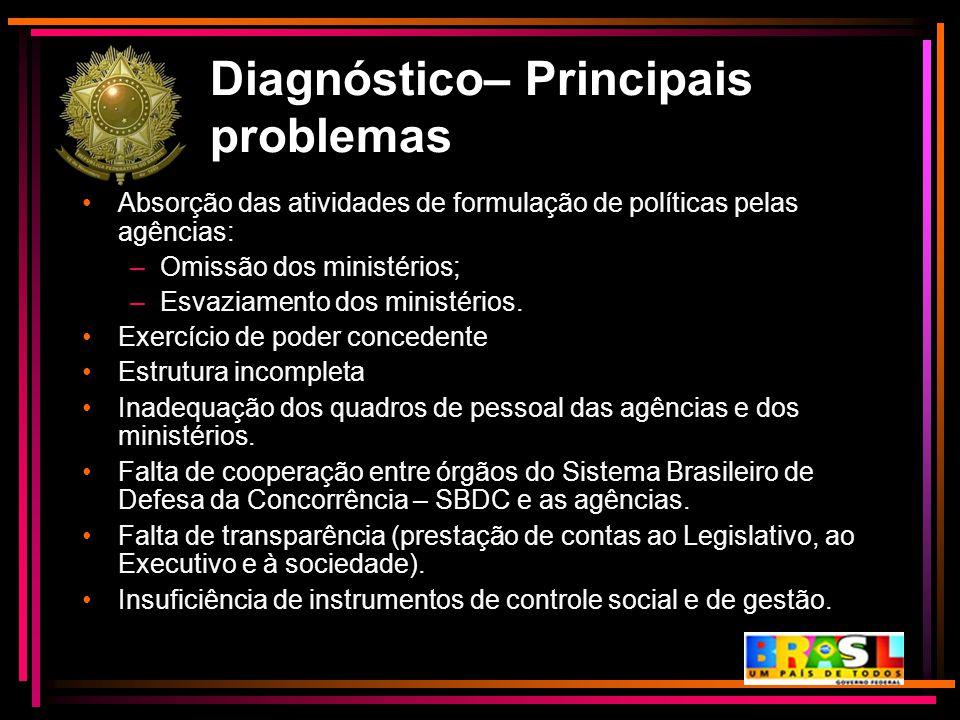 Diagnóstico– Principais problemas