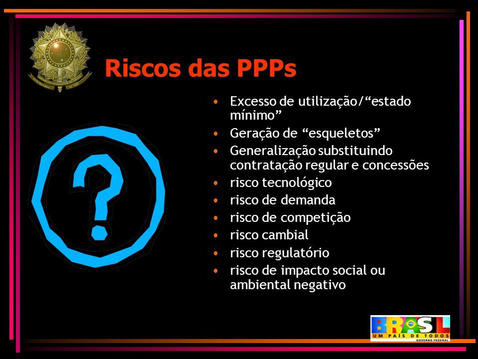 Riscos das PPPs Excesso de utilização/ estado mínimo