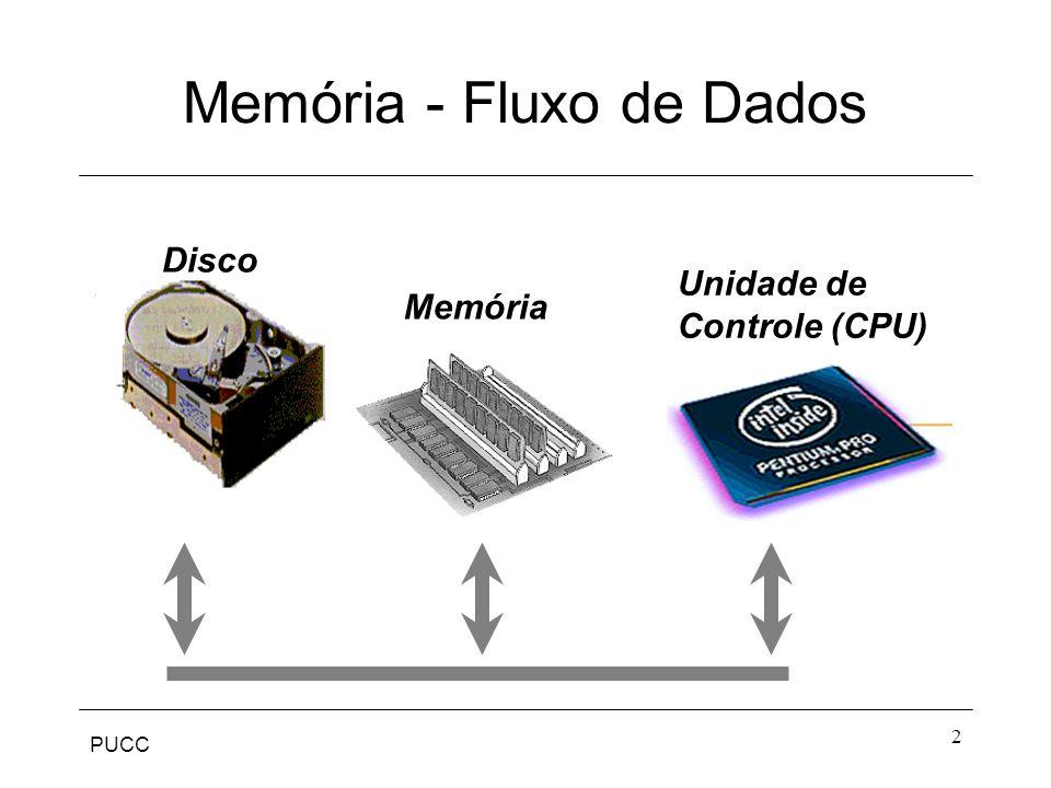 Memória - Fluxo de Dados