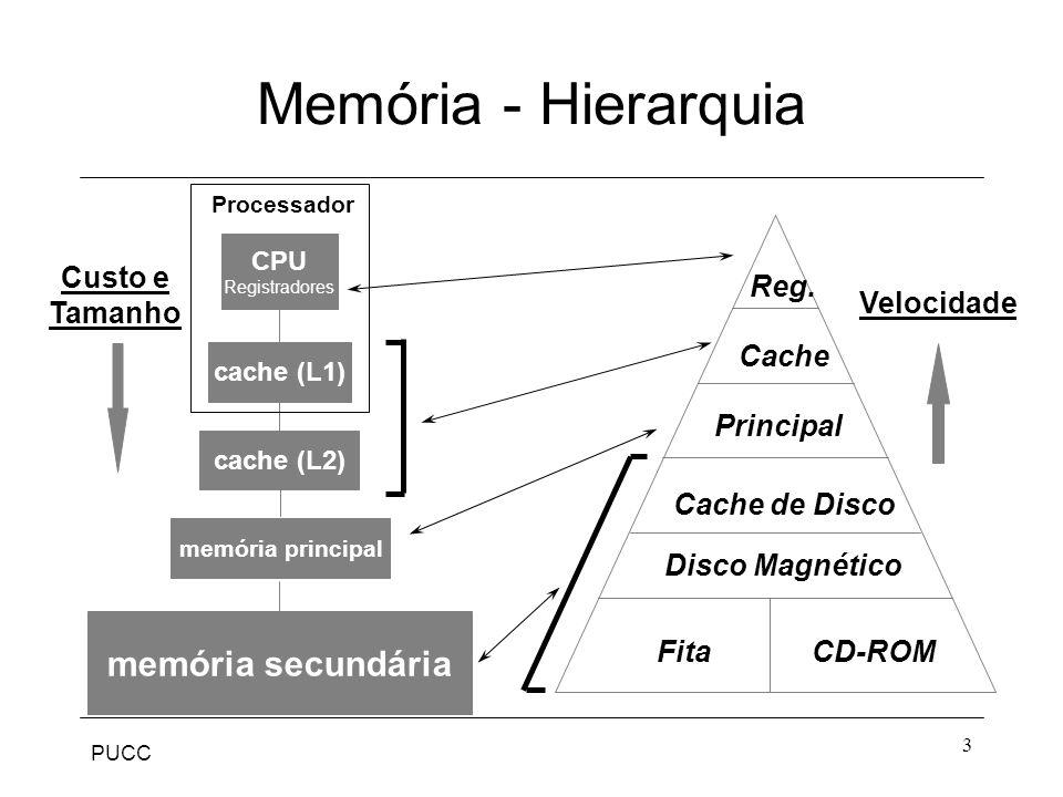 Memória - Hierarquia memória secundária Custo e Tamanho Velocidade