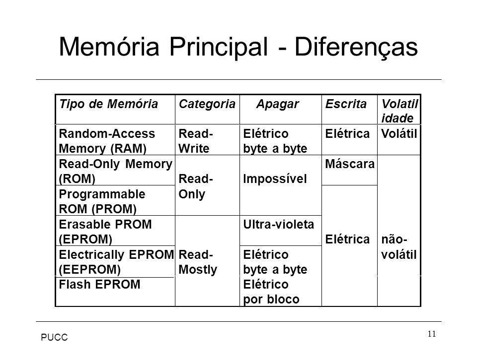 Memória Principal - Diferenças