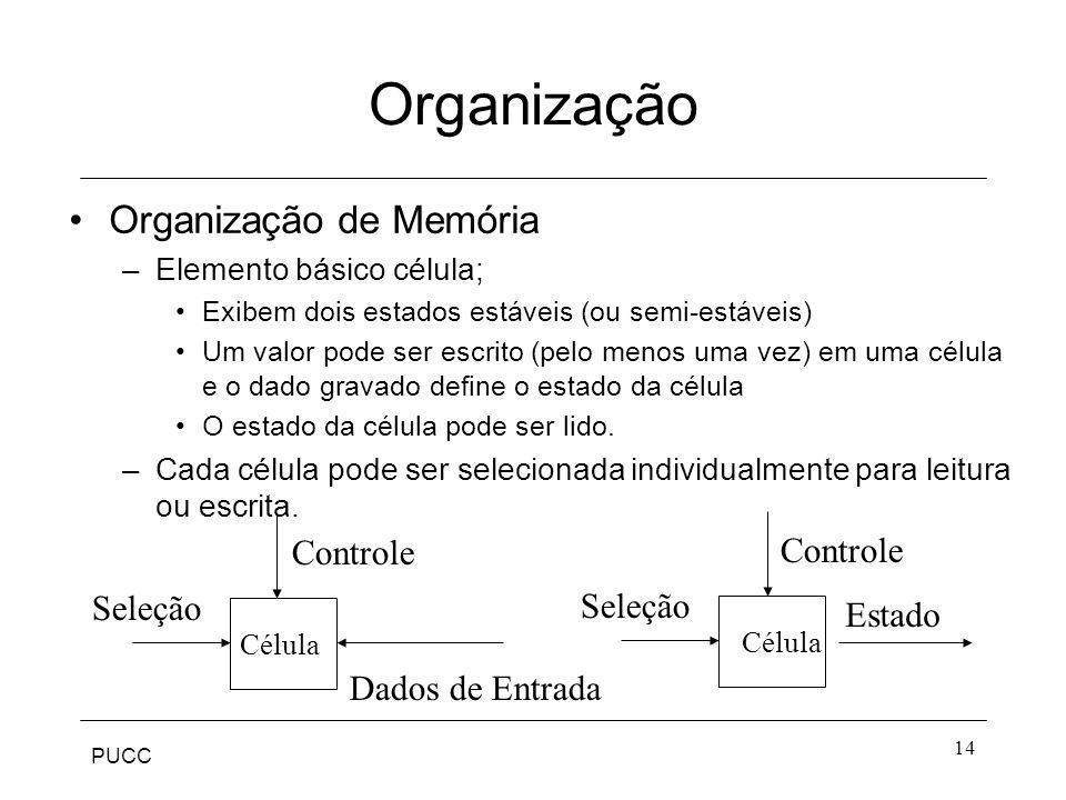Organização Organização de Memória Controle Controle Seleção Seleção