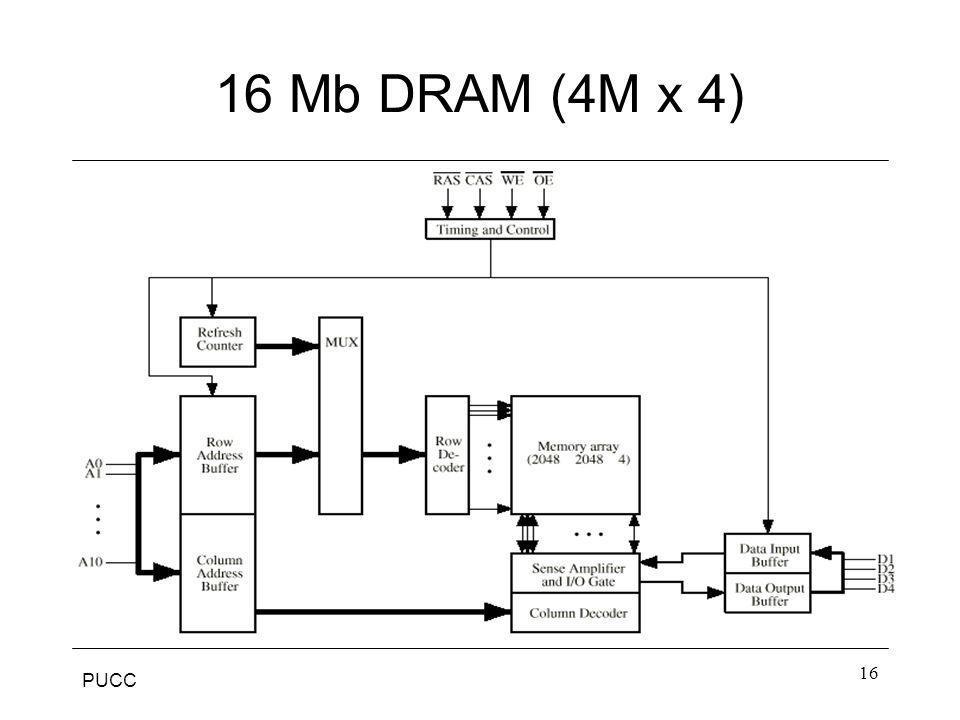 16 Mb DRAM (4M x 4)