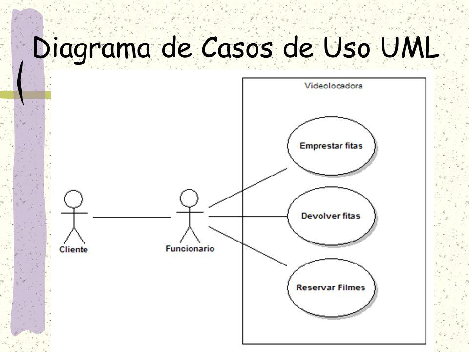 Diagrama de Casos de Uso UML