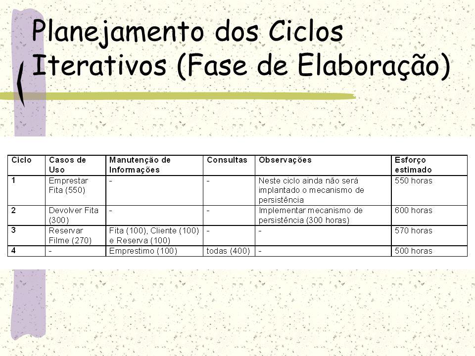 Planejamento dos Ciclos Iterativos (Fase de Elaboração)