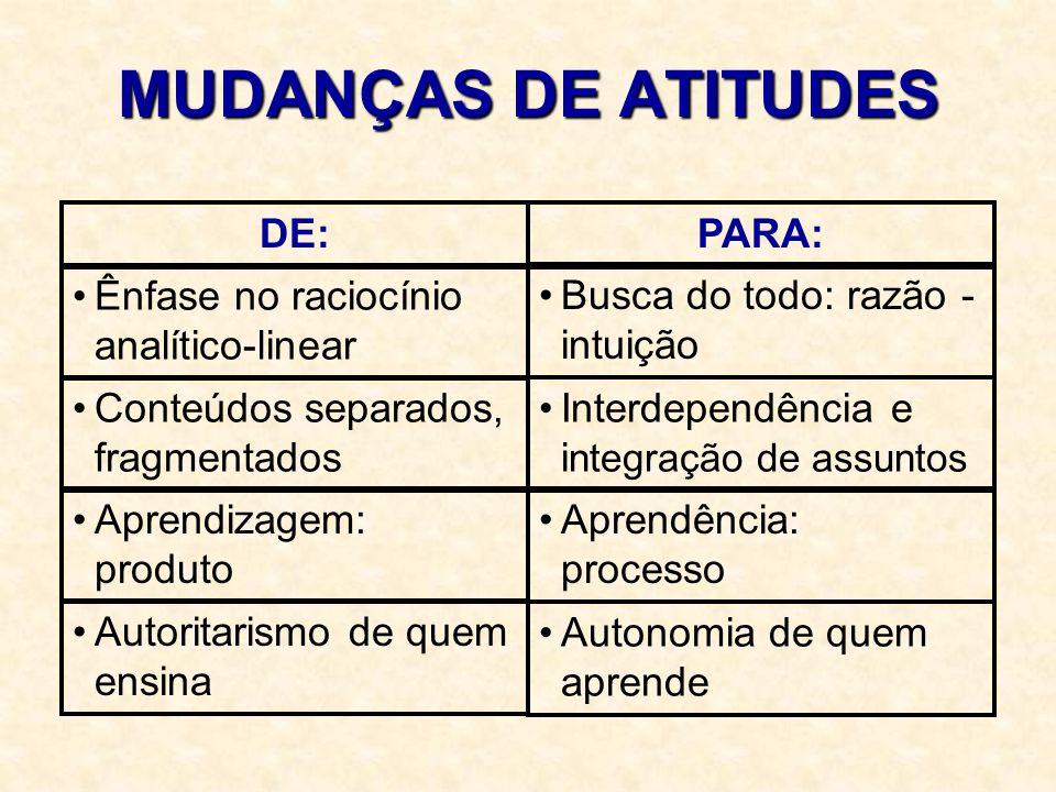 MUDANÇAS DE ATITUDES DE: PARA: Ênfase no raciocínio analítico-linear