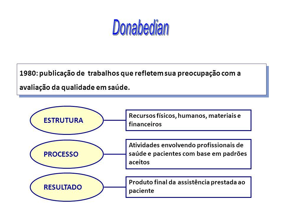 Donabedian 1980: publicação de trabalhos que refletem sua preocupação com a avaliação da qualidade em saúde.