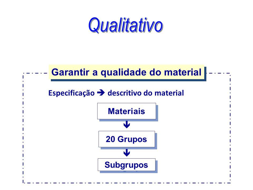 Garantir a qualidade do material