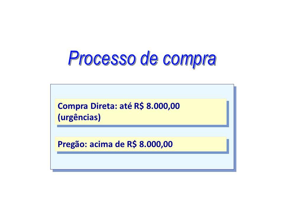 Processo de compra Compra Direta: até R$ 8.000,00 (urgências)