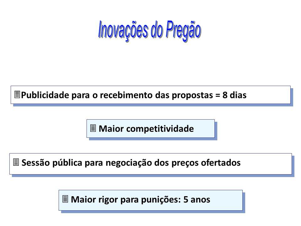 Inovações do Pregão Publicidade para o recebimento das propostas = 8 dias.  Maior competitividade.