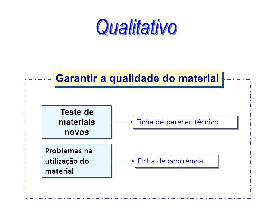 Garantir a qualidade do material Teste de materiais novos