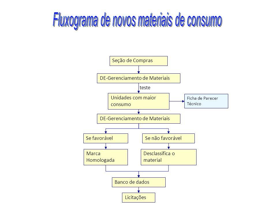 Fluxograma de novos materiais de consumo