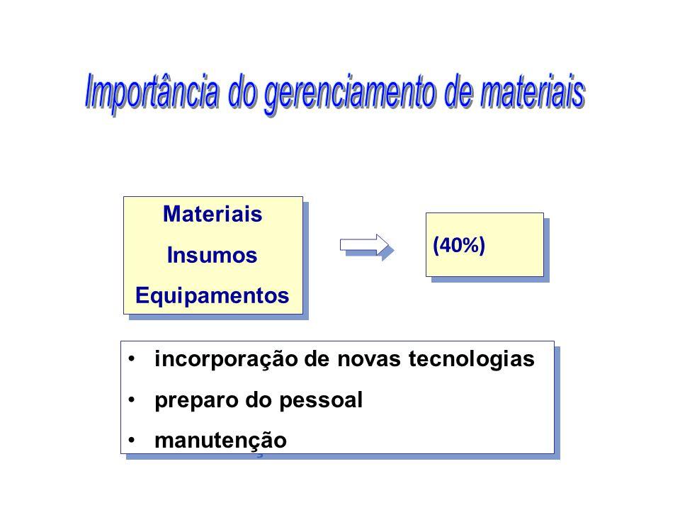Importância do gerenciamento de materiais
