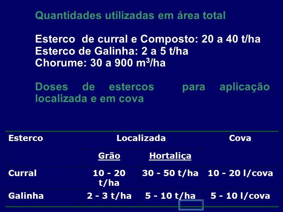 Quantidades utilizadas em área total