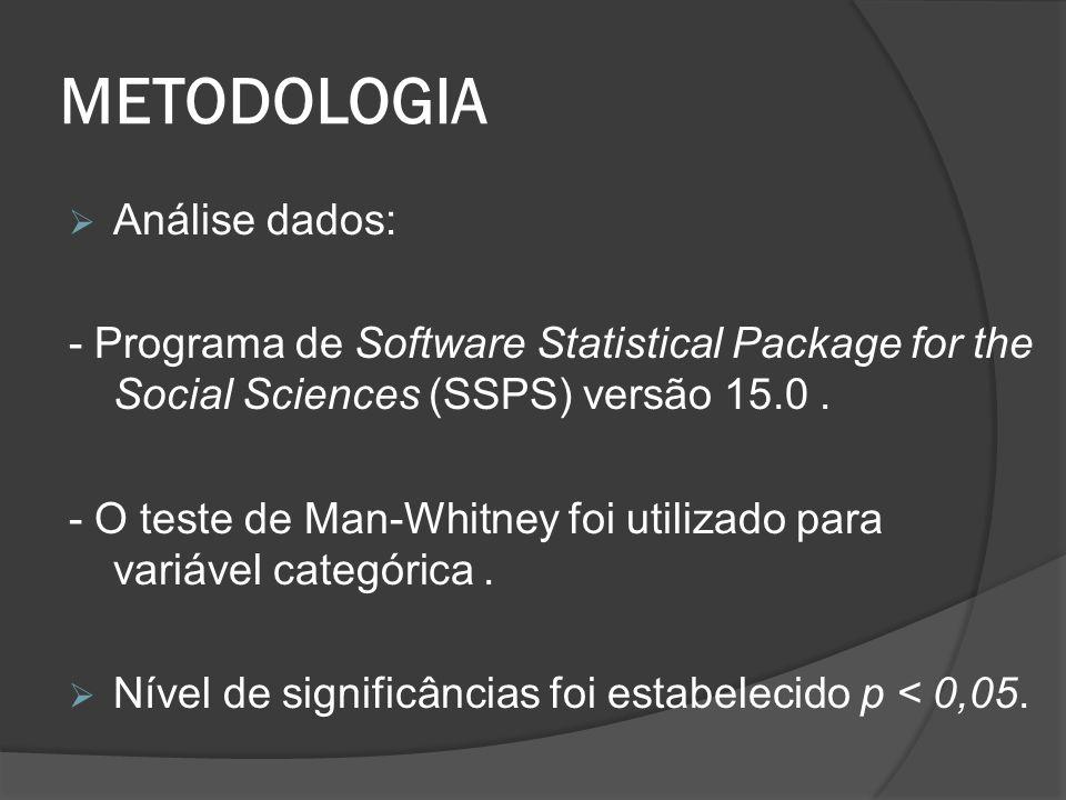 METODOLOGIA Análise dados: