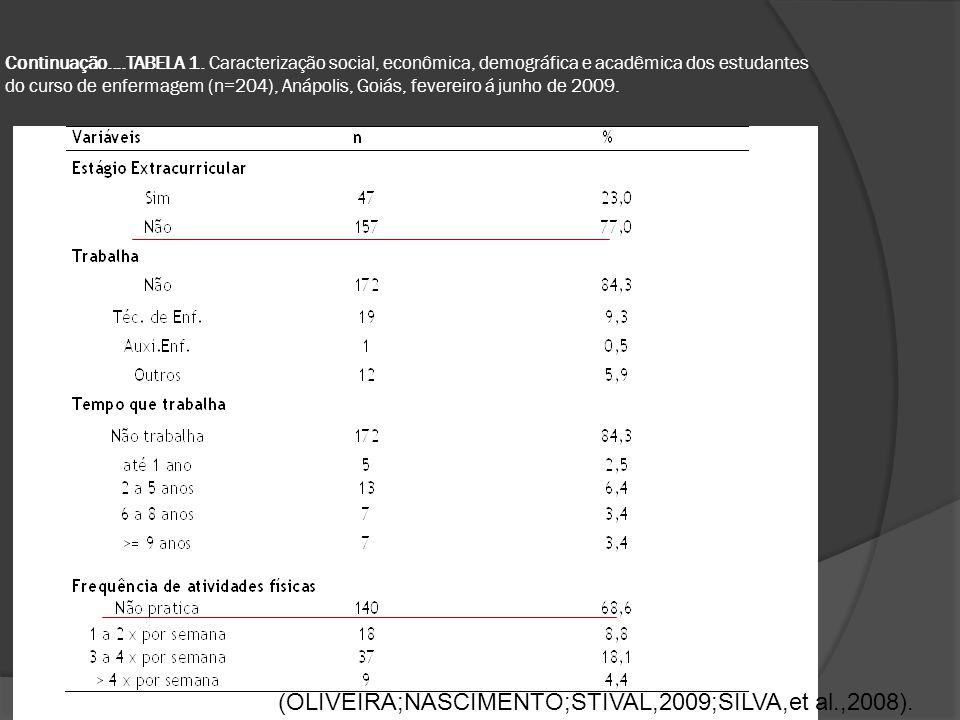 (OLIVEIRA;NASCIMENTO;STIVAL,2009;SILVA,et al.,2008).