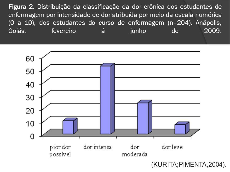 Figura 2. Distribuição da classificação da dor crônica dos estudantes de enfermagem por intensidade de dor atribuída por meio da escala numérica (0 a 10), dos estudantes do curso de enfermagem (n=204). Anápolis, Goiás, fevereiro á junho de 2009.