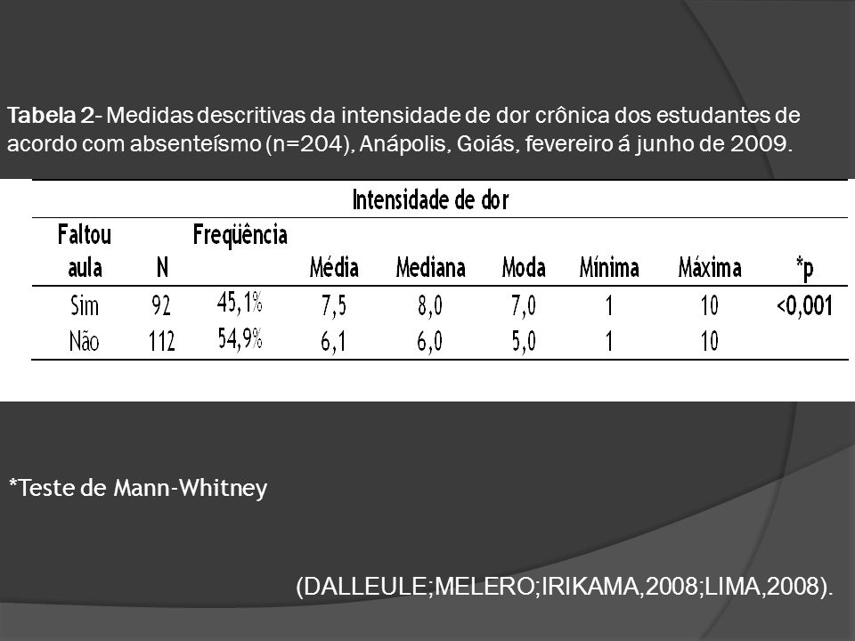 Tabela 2- Medidas descritivas da intensidade de dor crônica dos estudantes de acordo com absenteísmo (n=204), Anápolis, Goiás, fevereiro á junho de 2009.