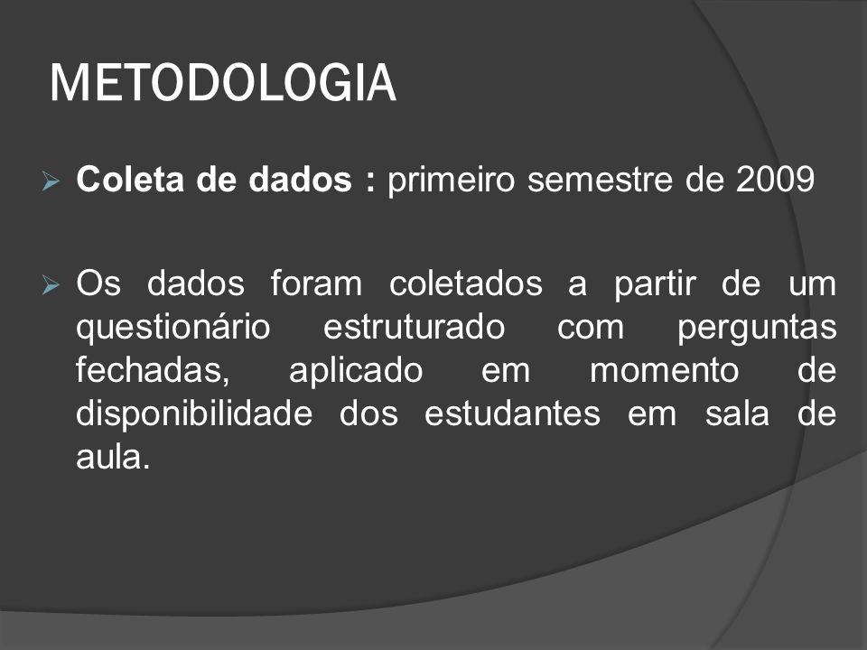 METODOLOGIA Coleta de dados : primeiro semestre de 2009
