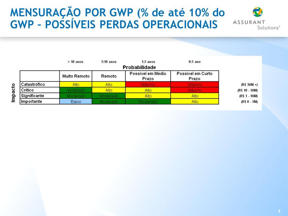 MENSURAÇÃO POR GWP (% de até 10% do GWP – POSSÍVEIS PERDAS OPERACIONAIS