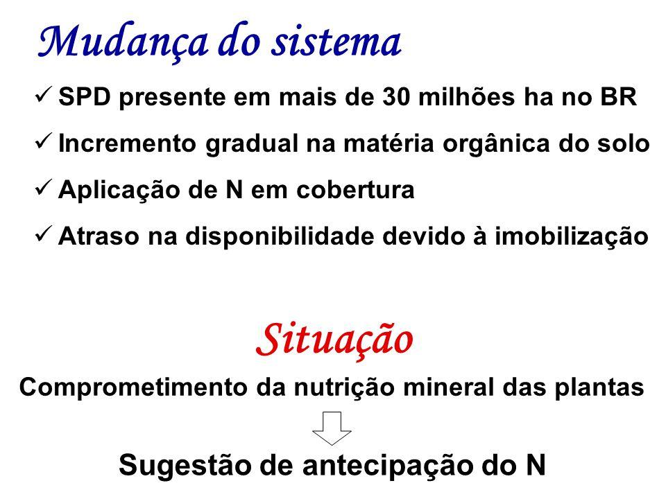 Comprometimento da nutrição mineral das plantas